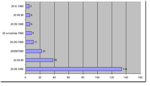 Wyniki - format zapisu daty